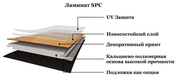 Структура SPC ламината